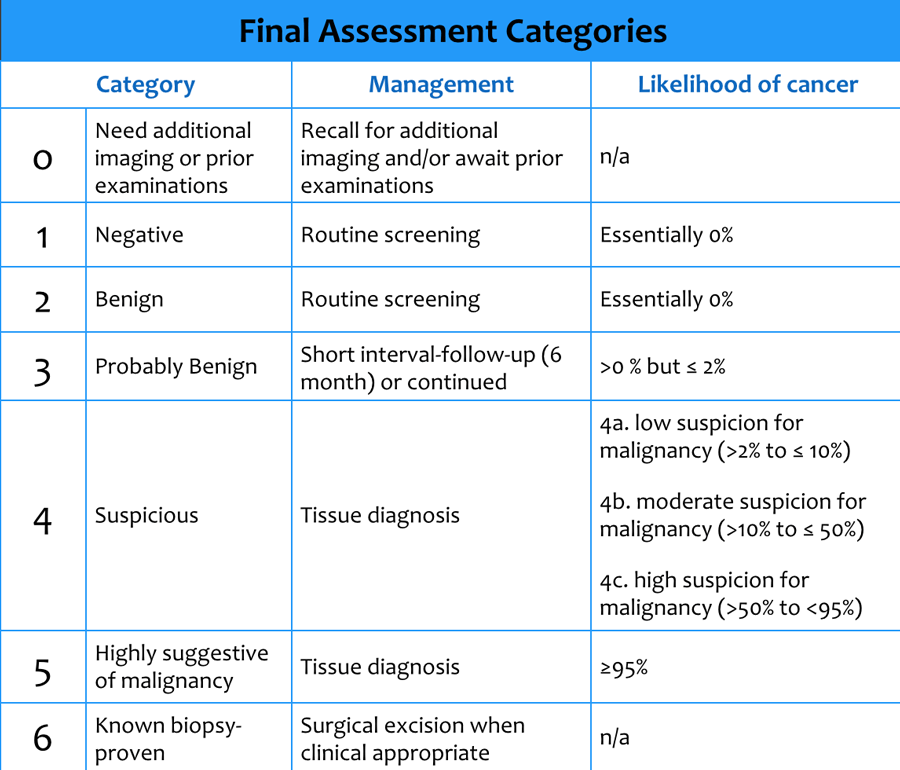 The Radiology Assistant : Bi-RADS for Mammography and Ultrasound 2013