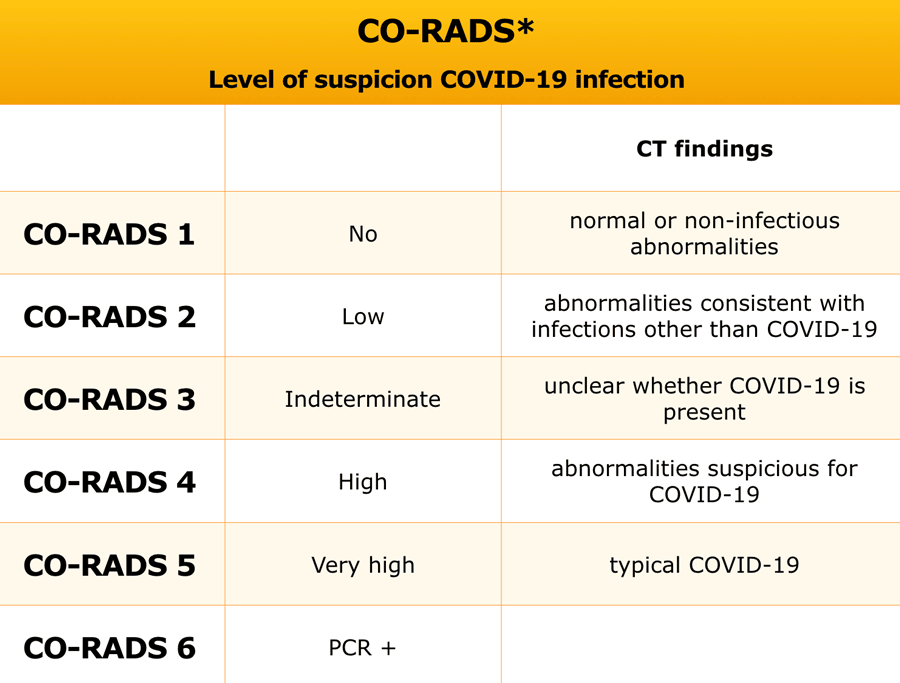 The Radiology Assistant Covid 19 Co Rads Classification